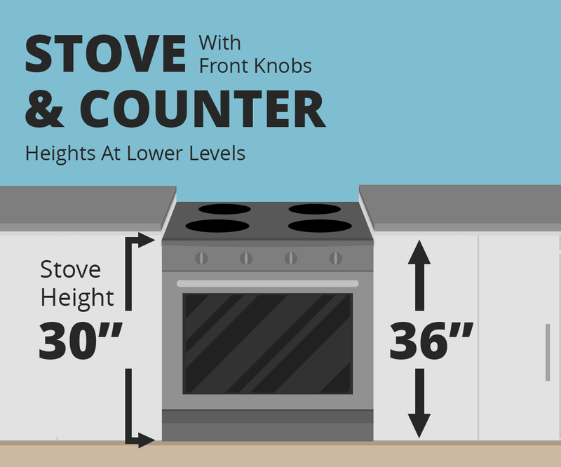 Accessibility - Stove and counter height