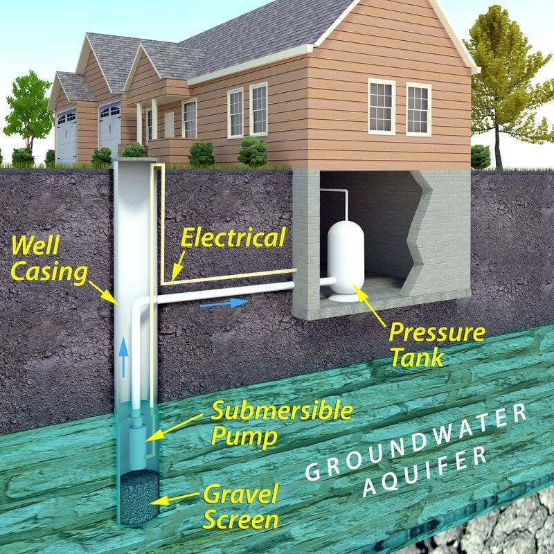 illustration of a groundwell for homes