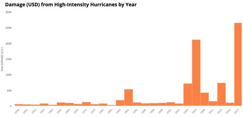 graph depicting the monetary damage caused by hurricanes from 1938-2017