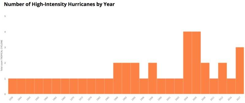 graph depicting the number of high-intensity hurricanes from 1938-2017