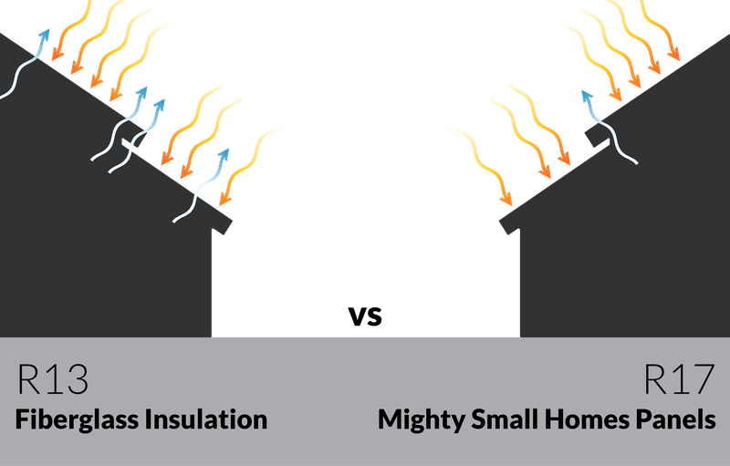 Illustration comparing air leakage between fiberglass insulation and Mighty Small Homes panels